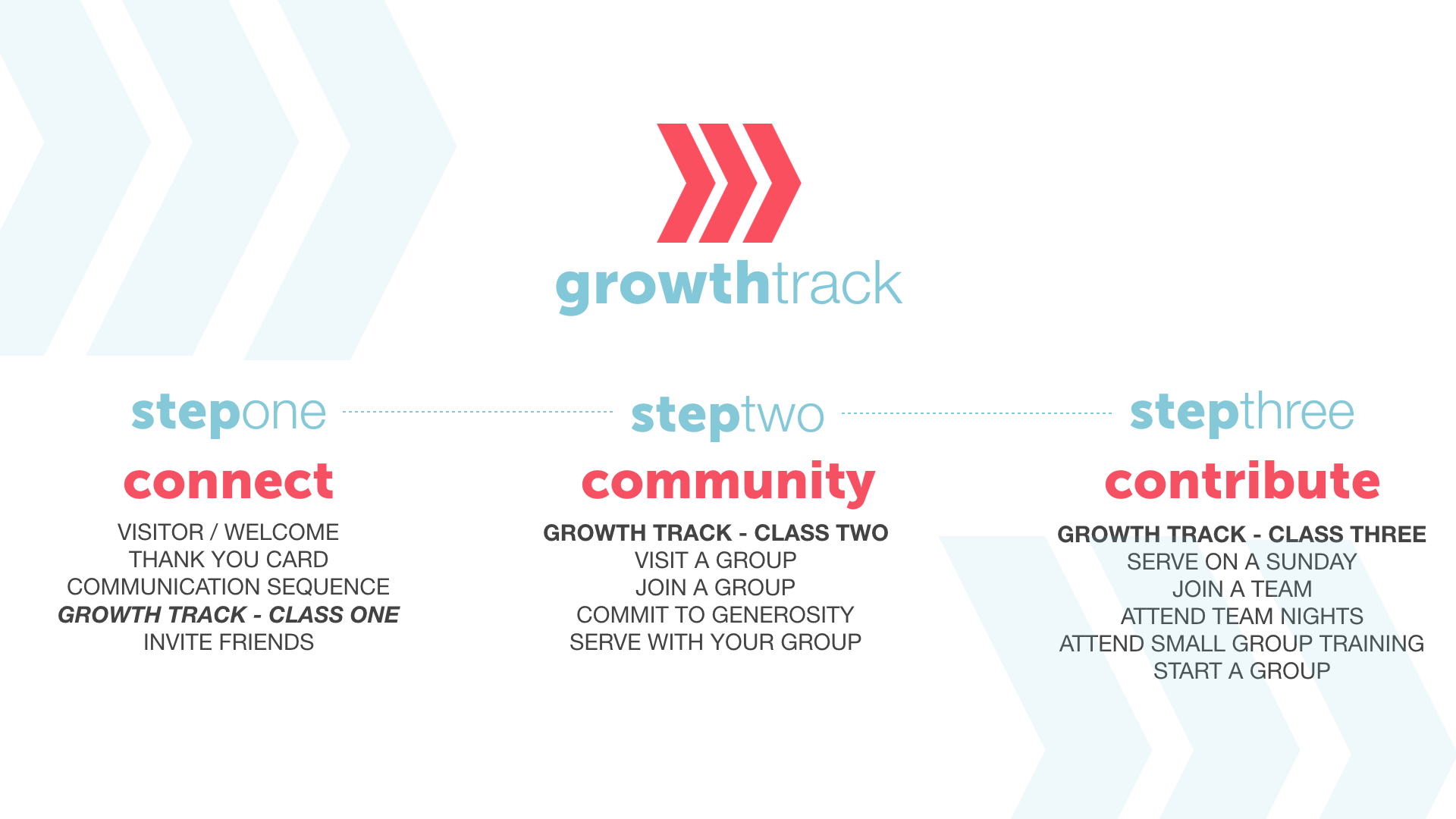 Here Is a Free, Ready-to-Implement Growth Track Curriculum